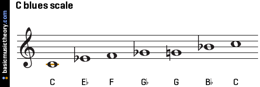 c-blues-scale-on-treble-clef